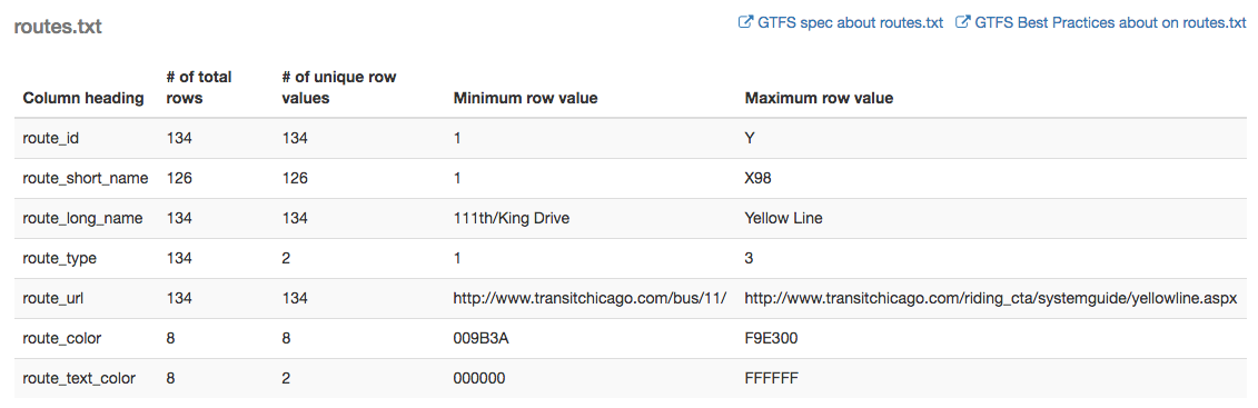 Statistics and validation reports for GTFS feeds in Transitland · Mapzen